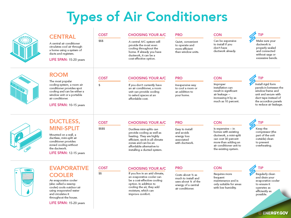 home air conditioning system. click below to see the full infographic. (provided by energy.gov) home air conditioning system